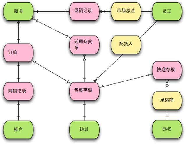 域模型(概念類圖)