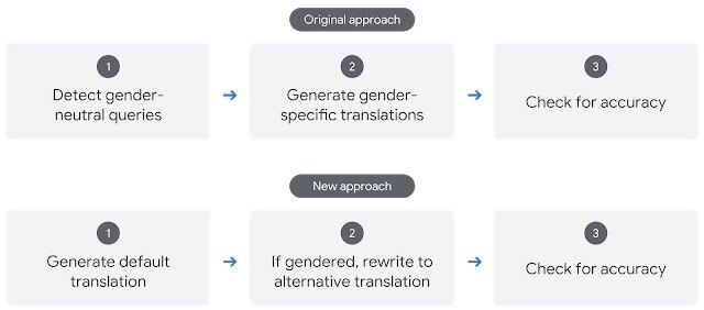减少谷歌翻译中性别偏见的可扩展方法