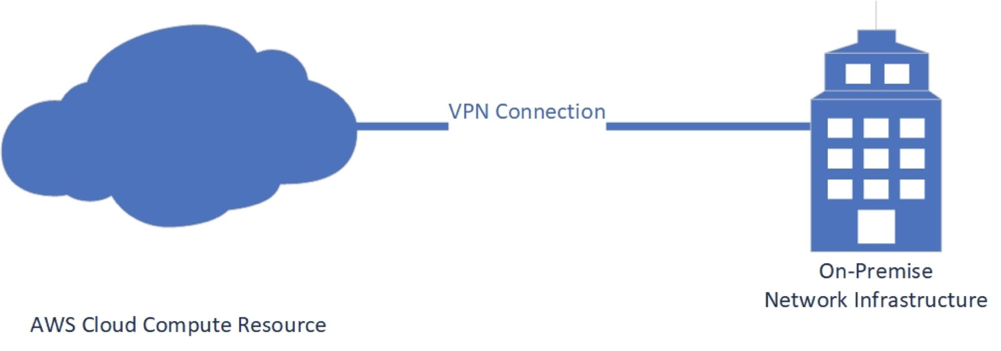 使用 AWS IoT 来构建全球性的物联网解决方案