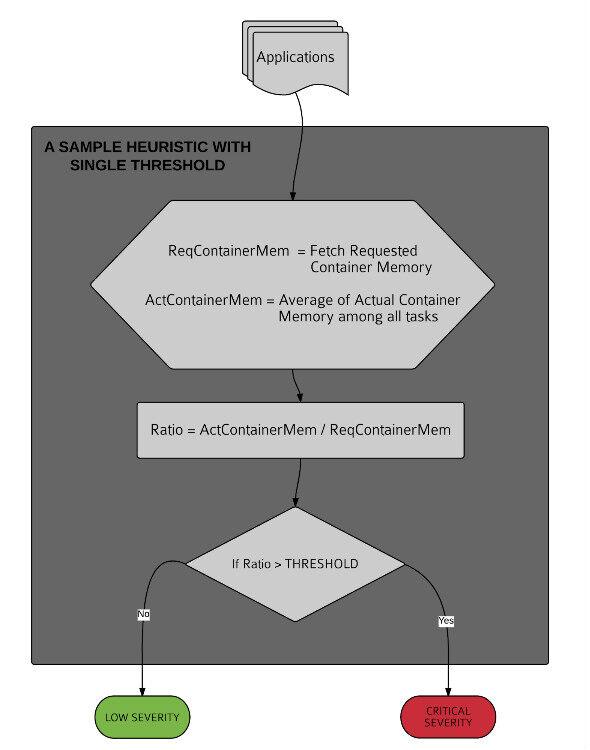 LinkedIn开源Dr. Elephant