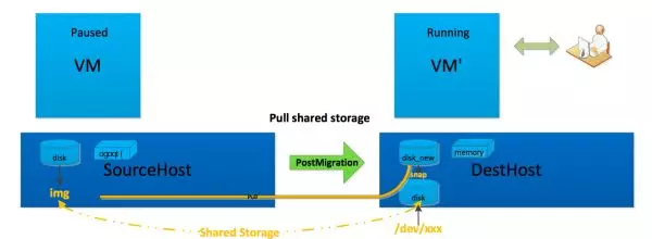虚拟化在线迁移优化实践(二):KVM虚拟化跨机迁移优化指南