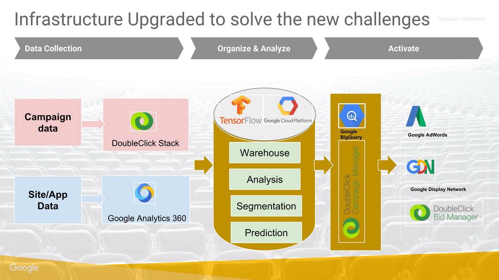 谷歌云端及机器学习在市场营销方面的应用