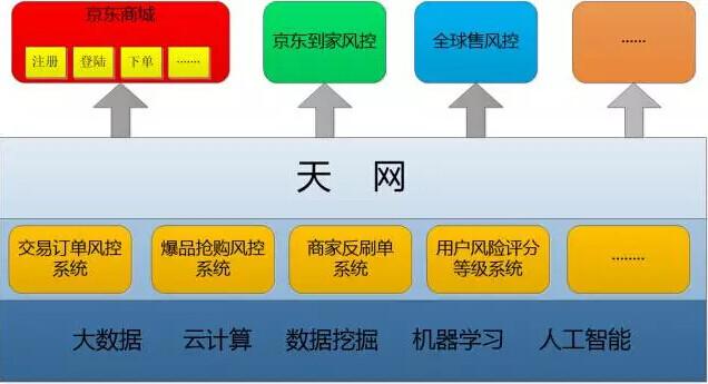 京东基于Spark的风控系统架构实践和技术细节