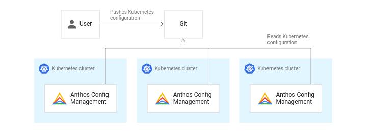 GitOPS 与Anthos Config Management