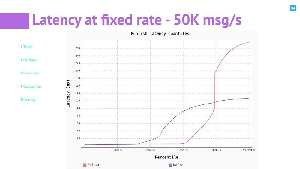 Apache Pulsar -- 实时数据处理中消息、计算和存储的统一