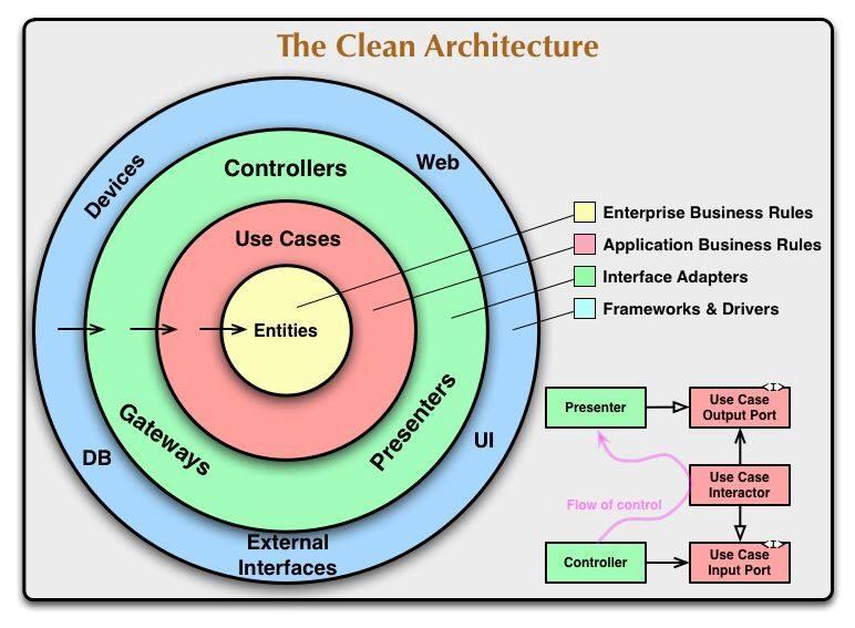 干净架构在 Web 服务开发中的实践
