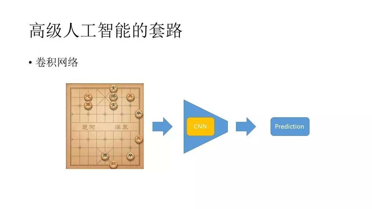 游戏中的深度学习与人工智能