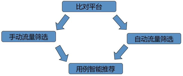 携程是如何在测试时做精准流量筛选的