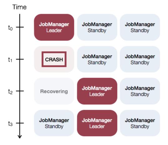 Apache Flink 零基础入门(二):开发环境搭建和应用的配置、部署及运行