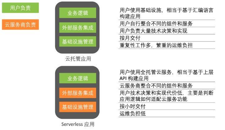 阿里Serverless架构落地实践:人力节省50%,研发效能提升40%