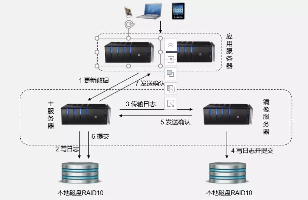 京东云数据库RDS SQL Server高可用概述