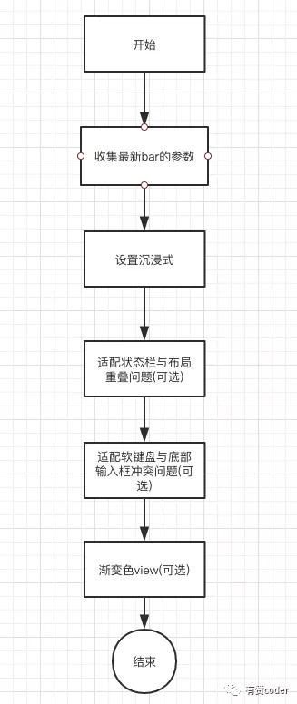 Android 沉浸式解析和轮子使用