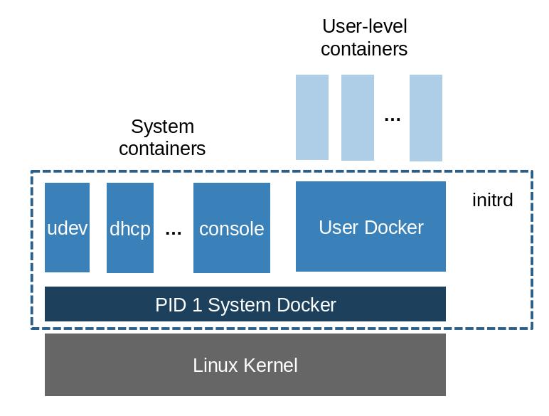 RancherOS:一个运行Docker容器的最小Linux操作系统