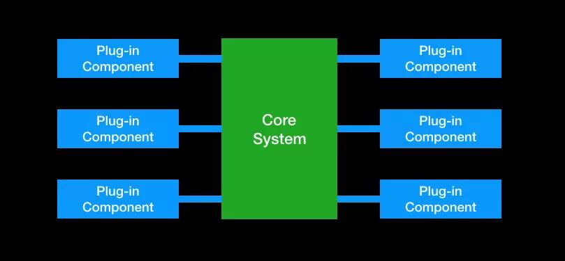 最经典的两种软件架构模式