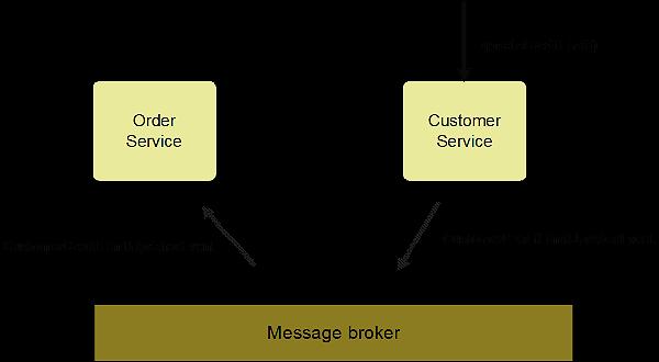 微服务:分解应用以实现可部署性和可扩展性