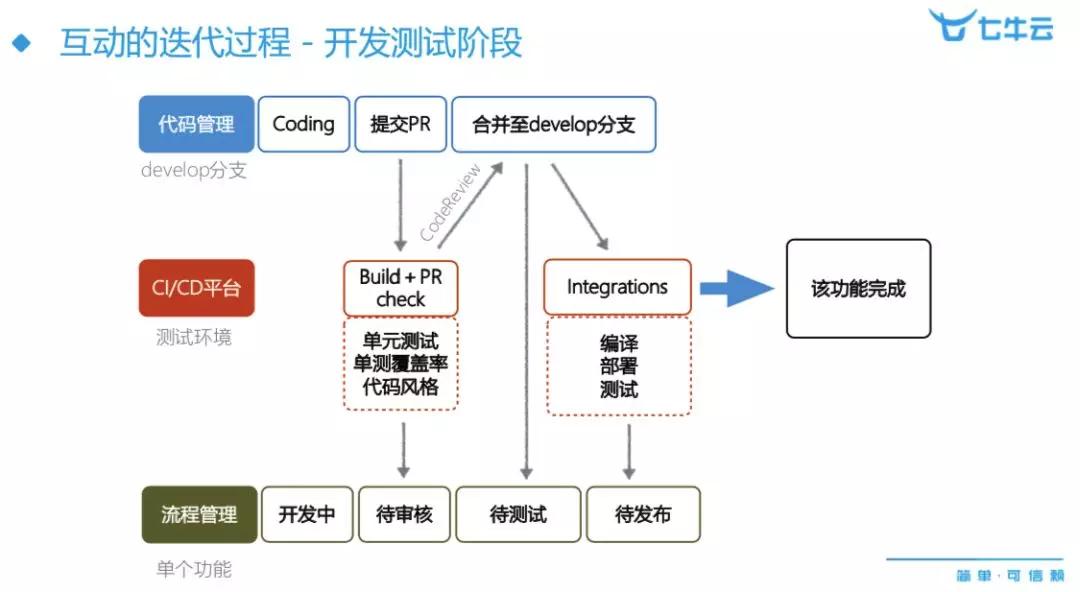 如何构建高效自主的容器云交付平台?