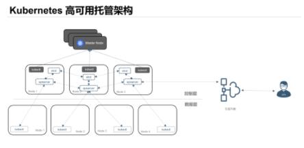 剑指Kubernetes 揭秘腾讯云的PaaS技术选型策略