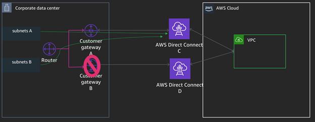 Direct Connect A/B段双活实现