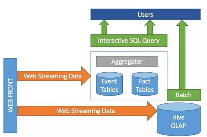 10亿级流数据交互查询,为什么抛弃MySQL选择VoltDB?