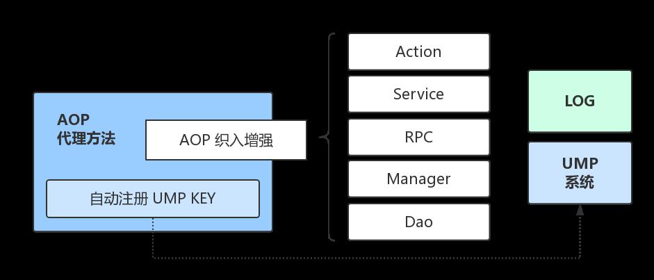 全流程重构京东服务市场系统