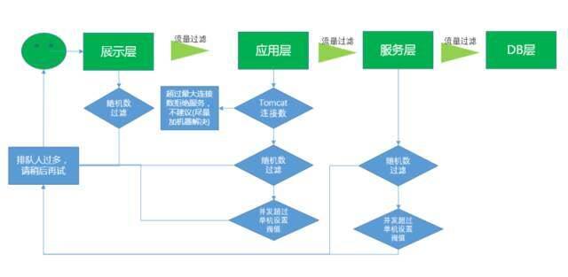 应用架构对技术的追求要有所止境