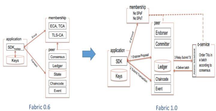 一文理解超级账本Hyperledger Fabric的架构与坑