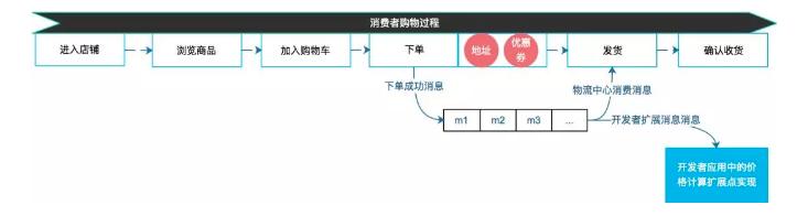 有赞电商云应用框架设计