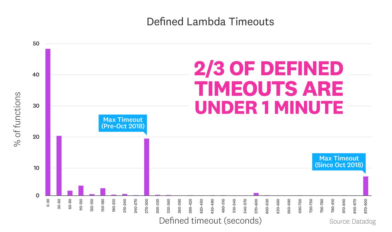 调查了数千家企业,我们发现Lambda更受大型企业欢迎