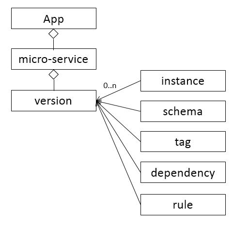 微服务|打造企业级微服务开发框架(上)