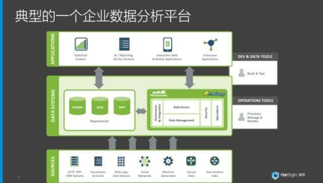 如何整合复杂技术打造数据分析平台?