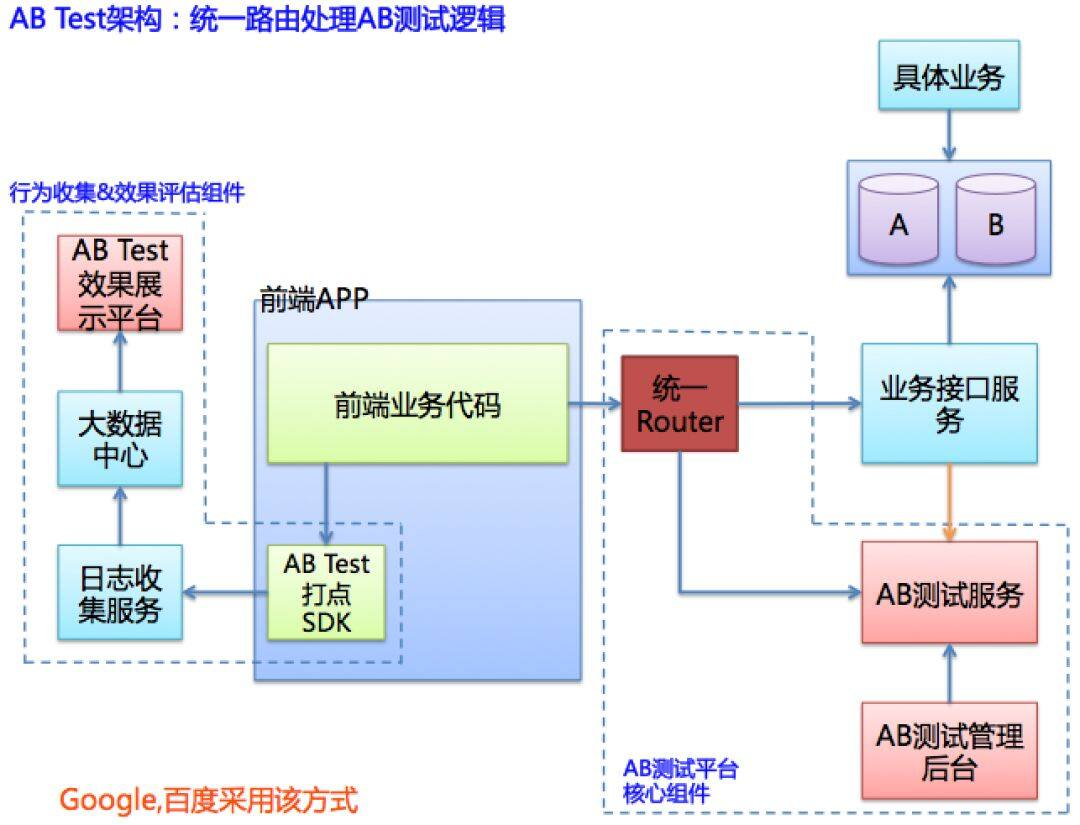 打造工业级推荐系统(八):AB测试平台的工程实现