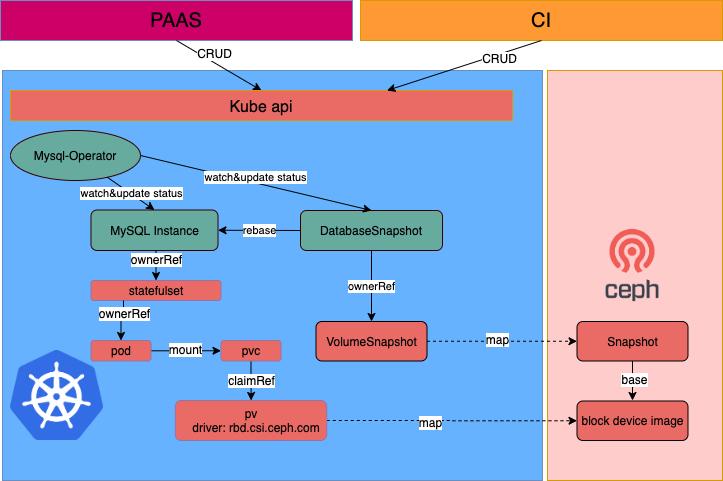 MySQL云原生方案在携程开发测试场景中的实践