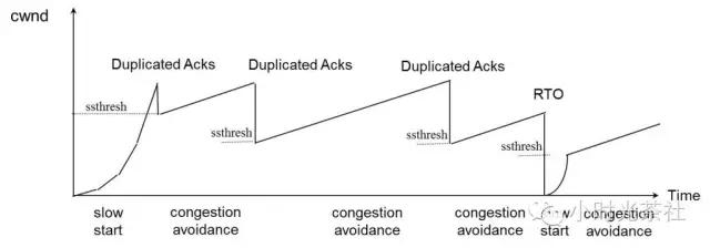 从TCP三次握手说起--浅析TCP协议中的疑难杂症(2)