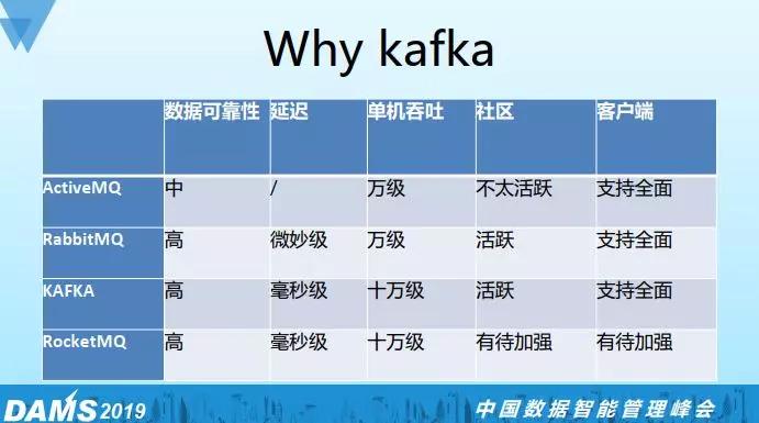 千亿级数据量的Kafka深度实践