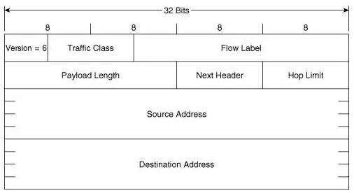 IPv6原理、应用与实践(上)