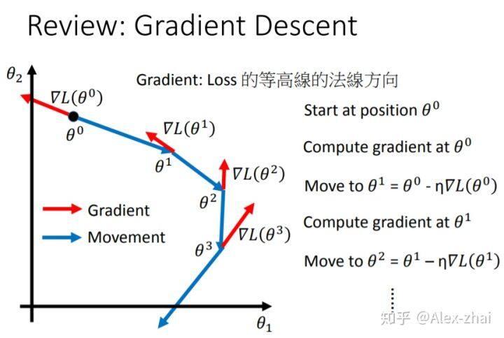 李宏毅学习视频笔记:Gradient Descent