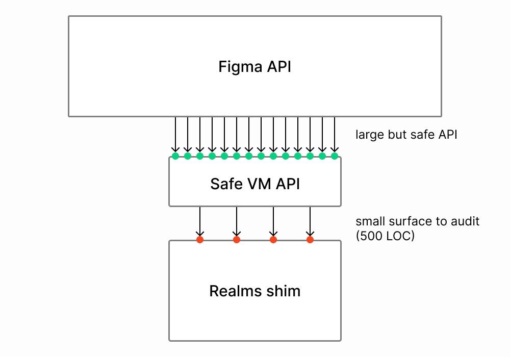 如何安全的运行第三方JavaScript代码(下)?