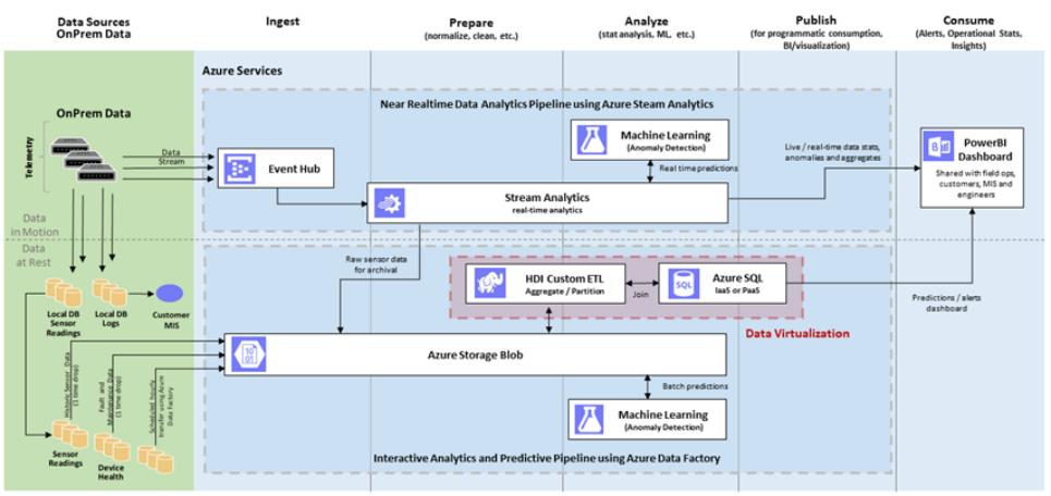 数据虚拟化:为AI与机器学习实现数据解锁