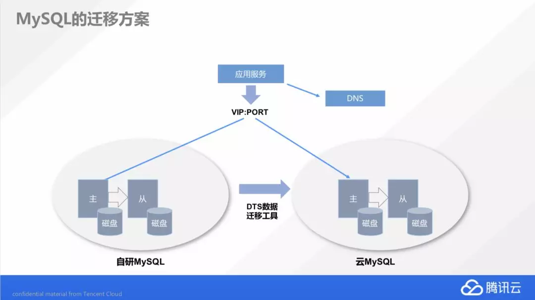腾讯云首次披露自研业务上云历程(下)