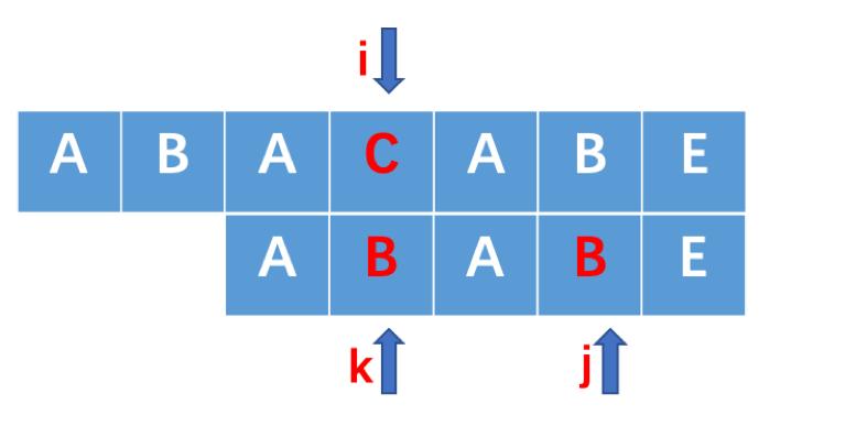 常见字符串匹配算法以及JS的Sring.prototype.indexOf()源码分析
