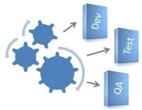 上线:准备和部署软件包时开发和运维的角色