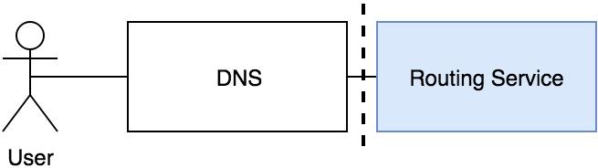 SaaS架构设计的参考指南