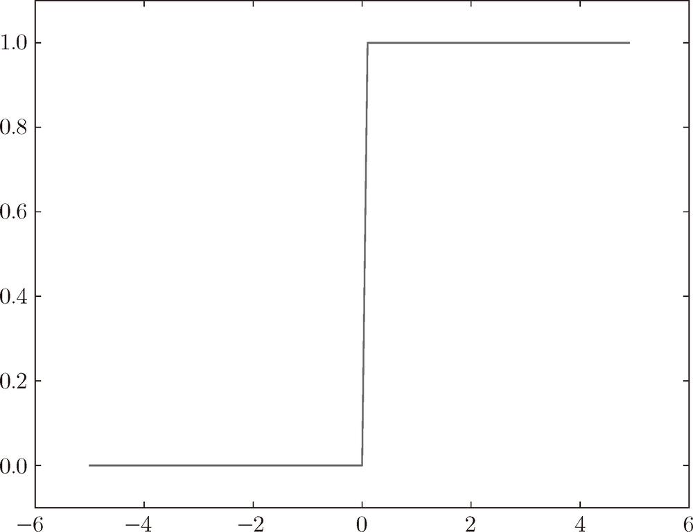深度学习入门:基于Python的理论与实现(7):神经网络 3.2.3