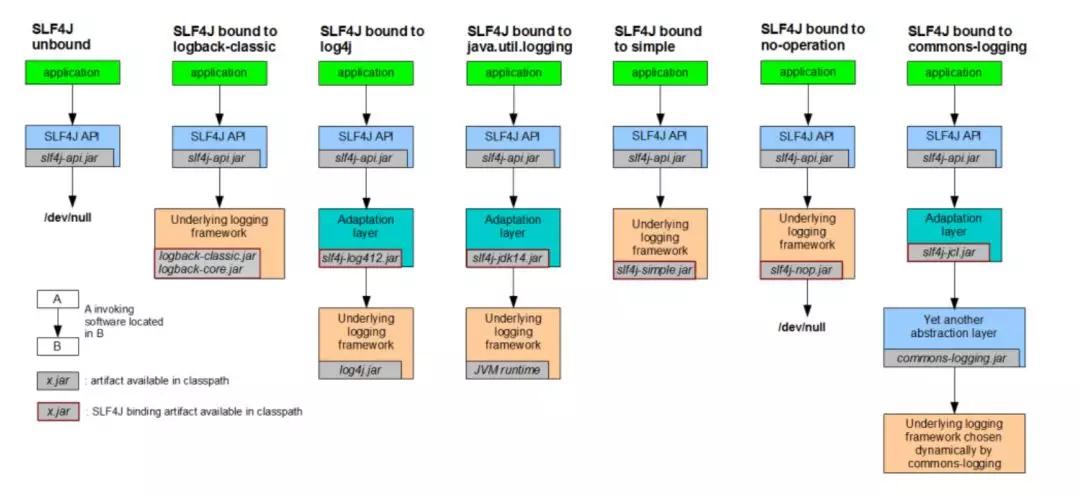 Java常用日志框架介绍(上)