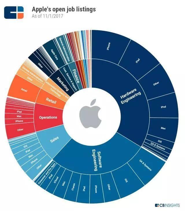 苹果公司失去创新力了吗?