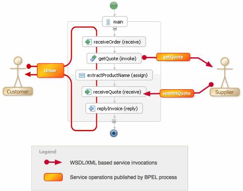 过程组件模型:下一代工作流?