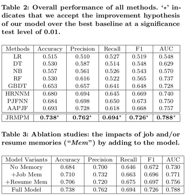 KDD2019   Boss直聘联合北京大学提出基于记忆的深度文本匹配技术用于人岗推荐