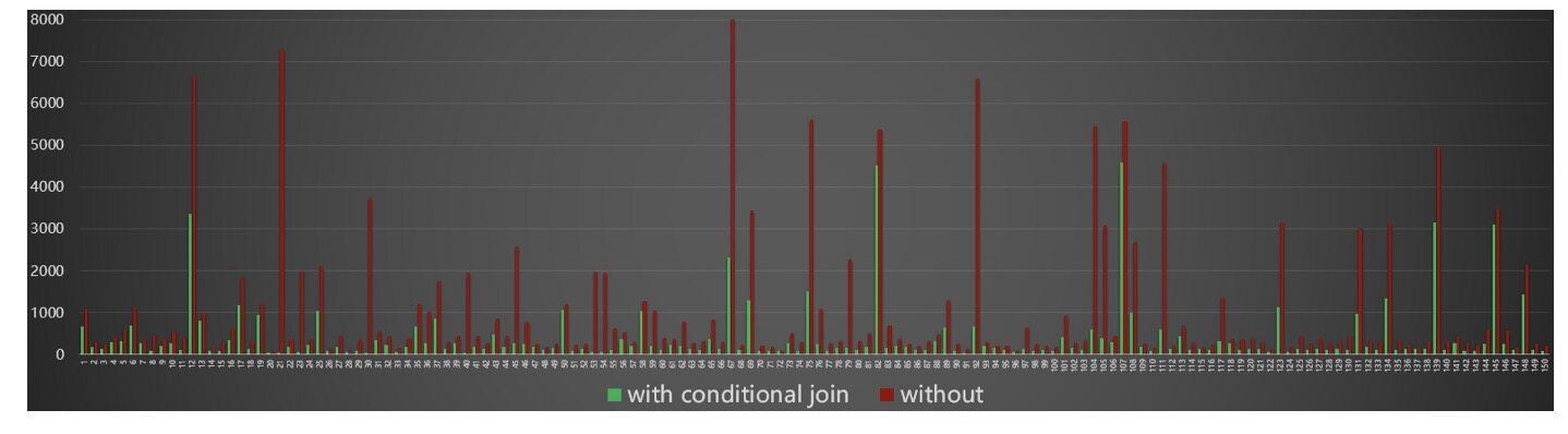 EB级计算平台调度系统伏羲 DAG 2.0解析