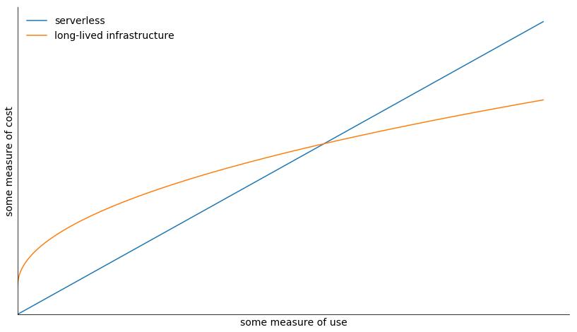 最佳实践:让Serverless架构拯救大数据