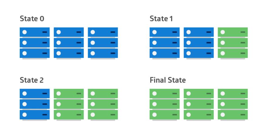 部署策略对比:蓝绿部署、金丝雀发布及其他
